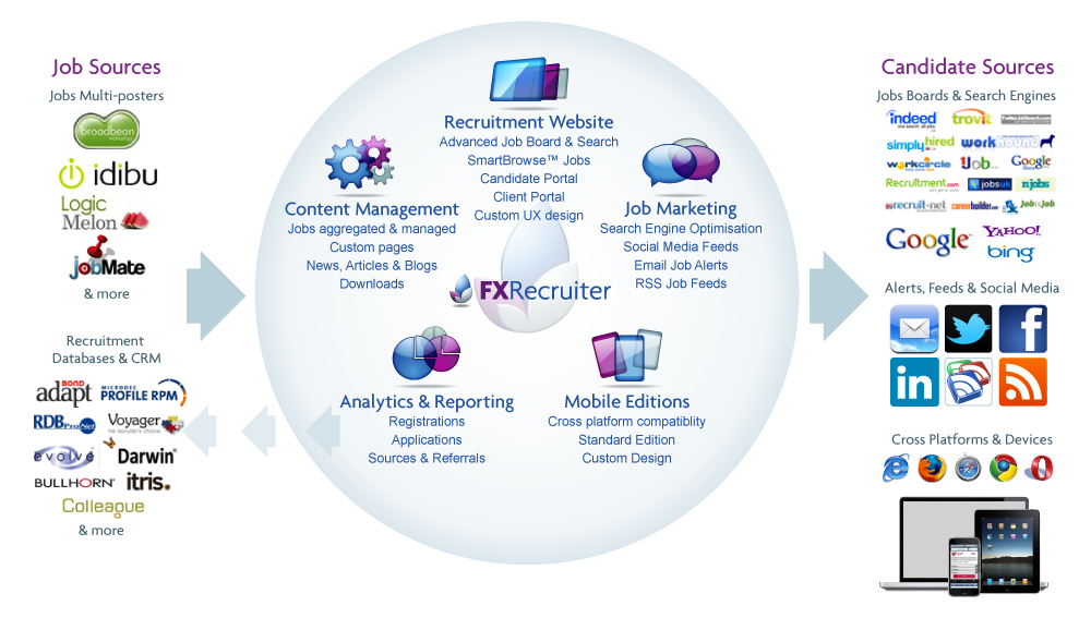 online recruitment system Online recruitment system project this application have been designed in c# to provide the facilities of automated employment exchange.