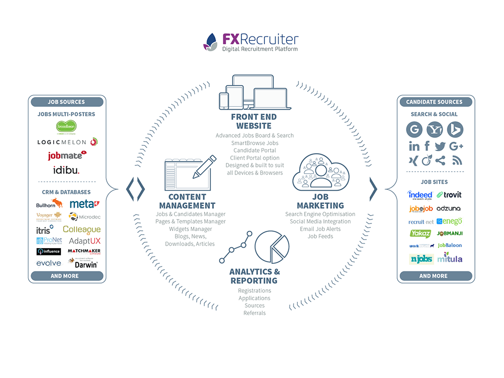 fxrecruiter digital recruitment platform for job sites reverse powering hundreds of sites it provides all the features you would expect of leading job sites ease of use digital marketing automation and