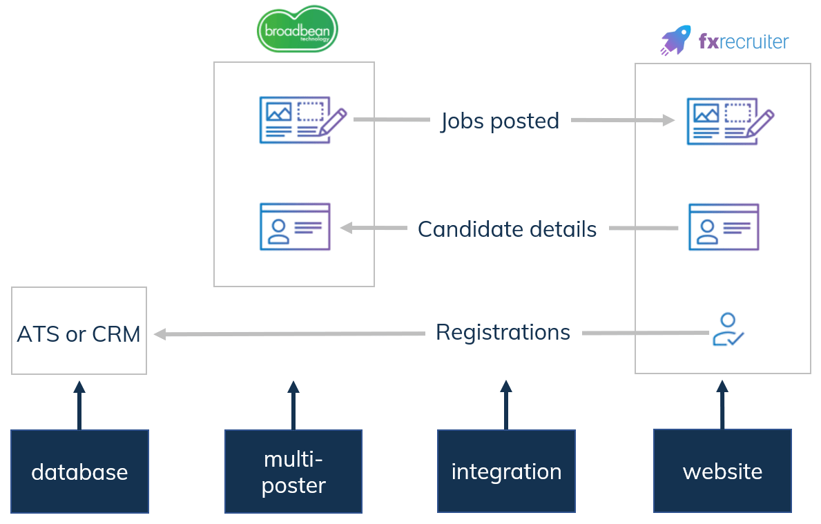 multiposter integration with FXRecruiter